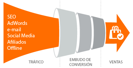 Optimización de Conversiones CRO