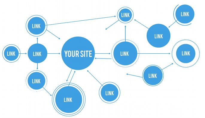 Técnicas de Linkbuilding de SEO Posicionamiento Web en buscadores